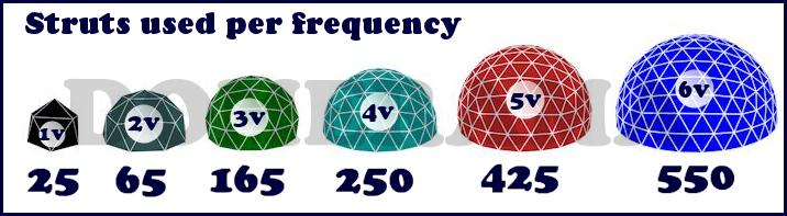geodesic_frequencies_vs_struts
