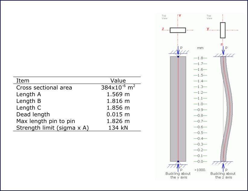 Table 5: Strut characteristics  Figure 3: Strut buckling analysis