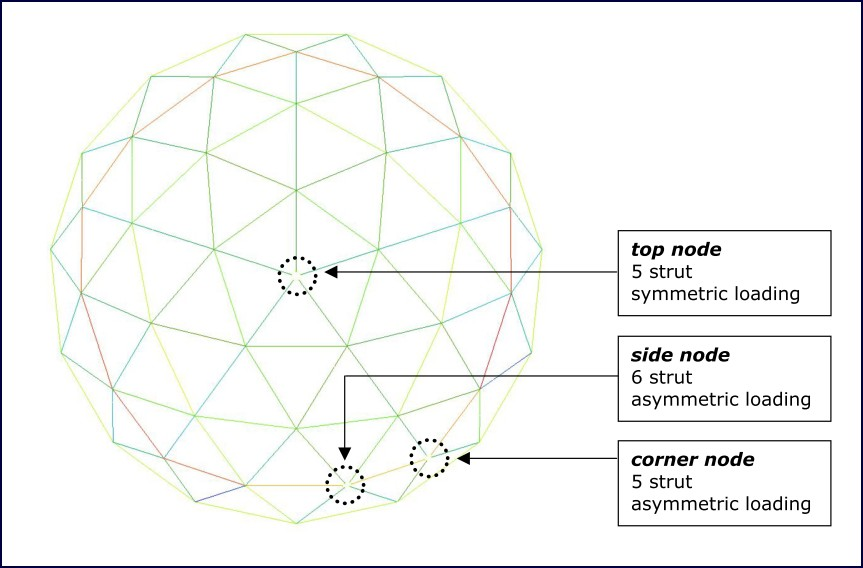 Figure 6: Location of nodes analyzed on the structure