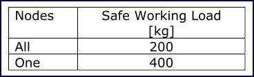 Table 12: Safe working loads