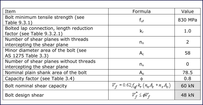 Table 7: Bolt shear capacity