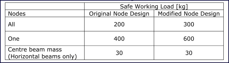 Table 15: Safe working loads