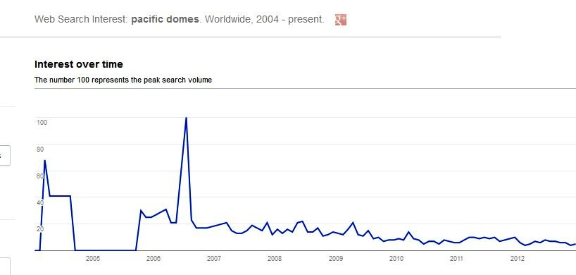 geodesic_search_trends_pacificdomes