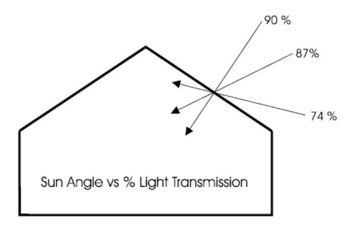 lighting_control_greenhouse_11