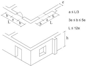 Figure 4 Code specifications for wall openings (L = length of wall, a = opening length, b = distance from opening to corner of reinforcement, e = wall thickness, and h = wall height).