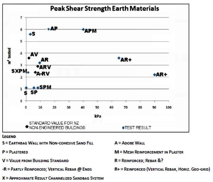 shear_strength_weak_cohesive_fill_Image4