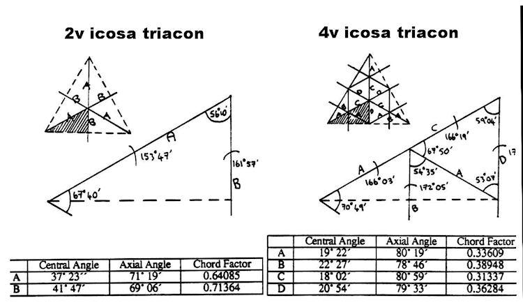 geodesic_dome_diy_2v_4v_triacon